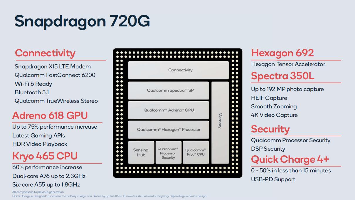 Процессор Snapdragon 720G
